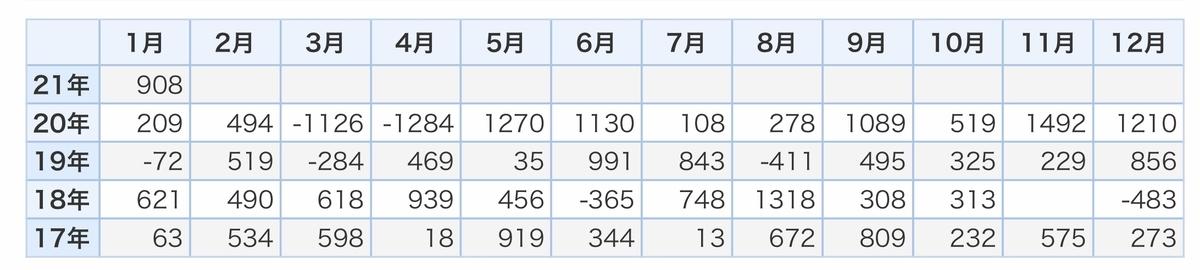 f:id:US-Stocks:20210415220302j:plain