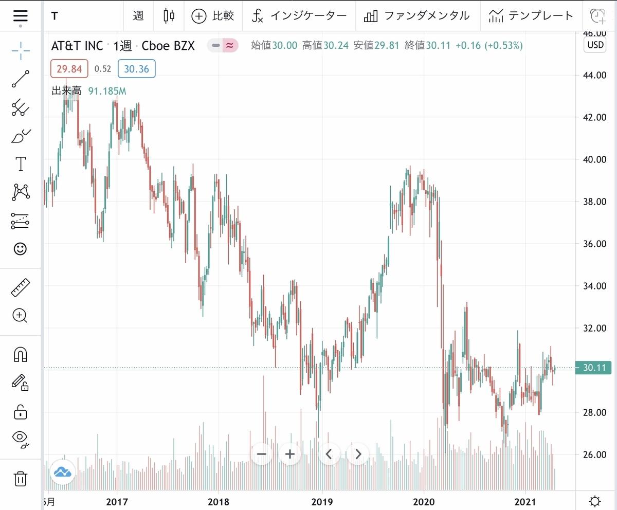 f:id:US-Stocks:20210422153937j:plain