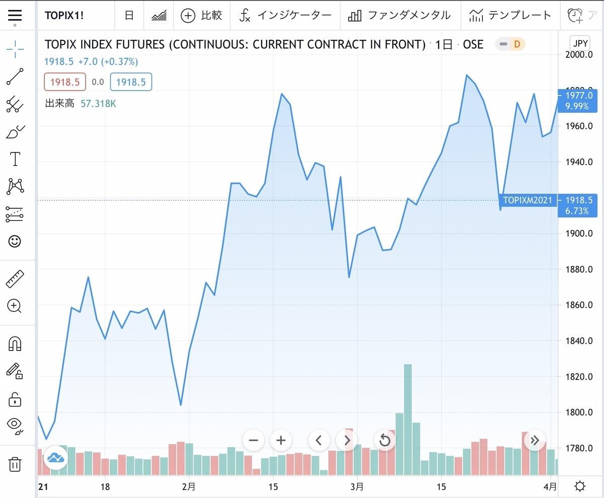 f:id:US-Stocks:20210426155549j:plain
