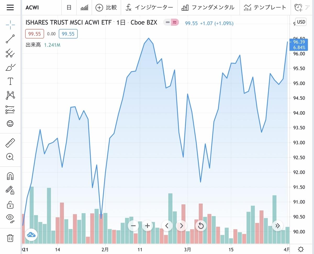 f:id:US-Stocks:20210426155752j:plain