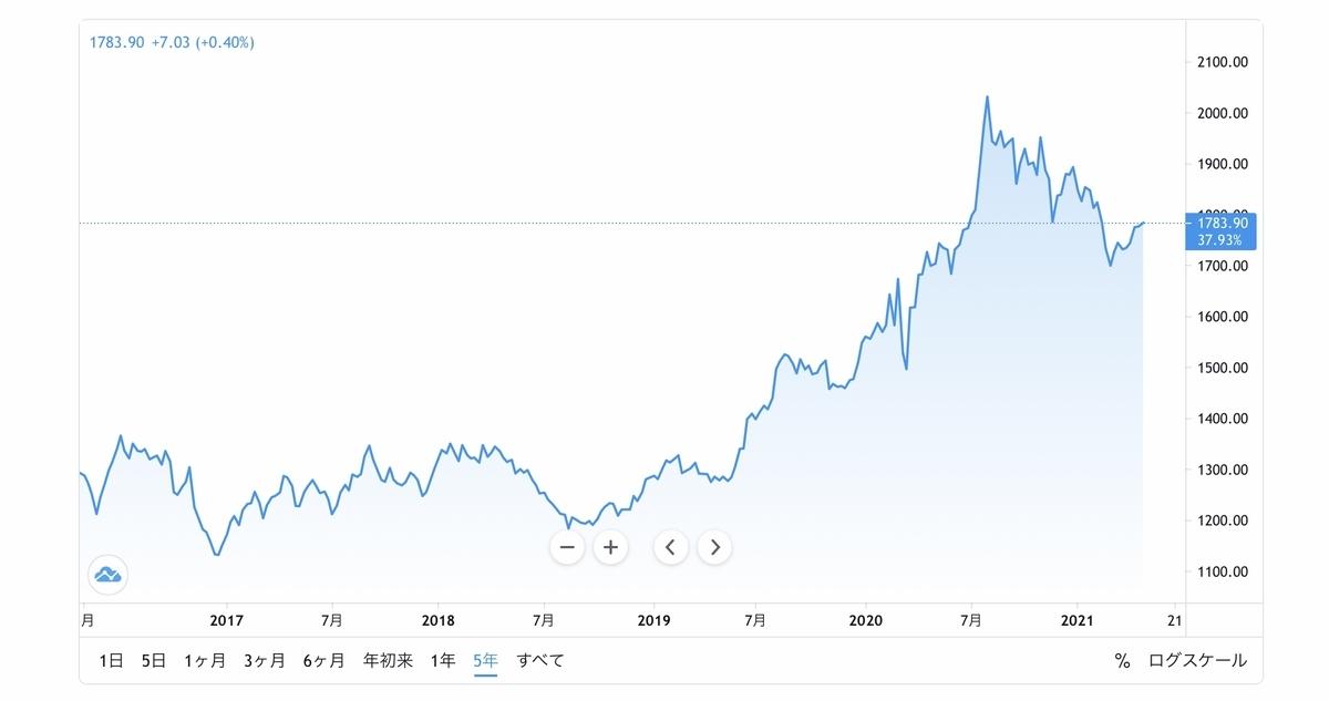 f:id:US-Stocks:20210429132036j:plain