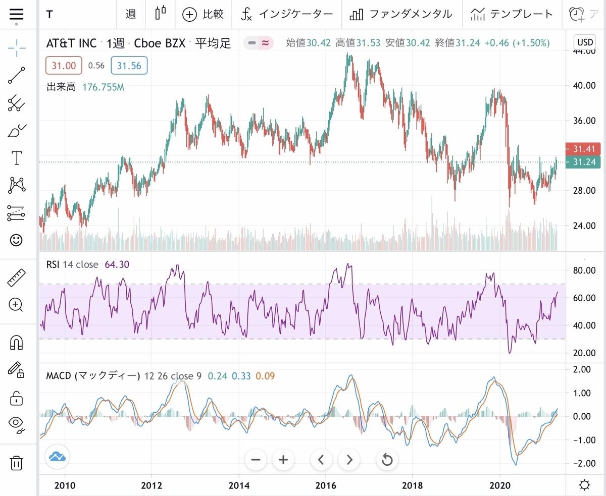 f:id:US-Stocks:20210501134529j:plain