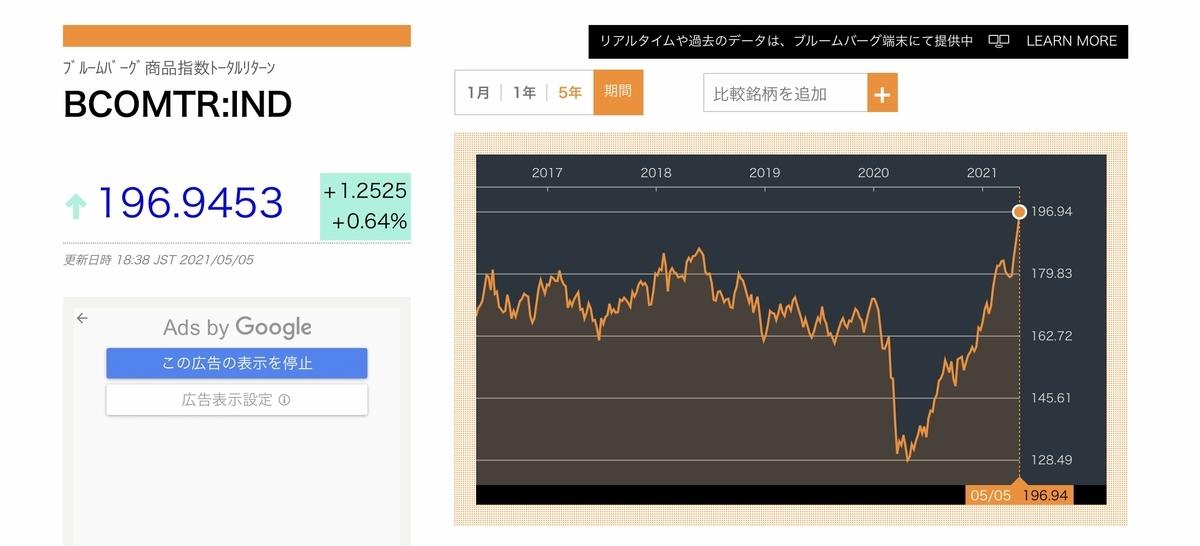 f:id:US-Stocks:20210505184102j:plain