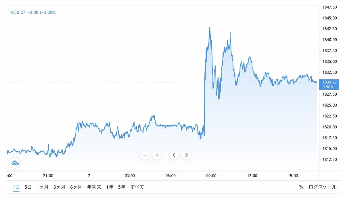 f:id:US-Stocks:20210508152157j:plain