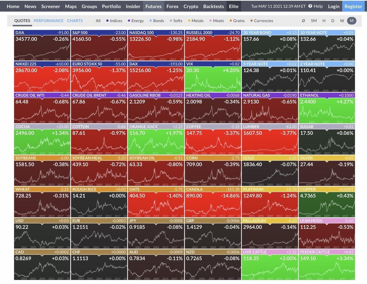 f:id:US-Stocks:20210511134009j:plain