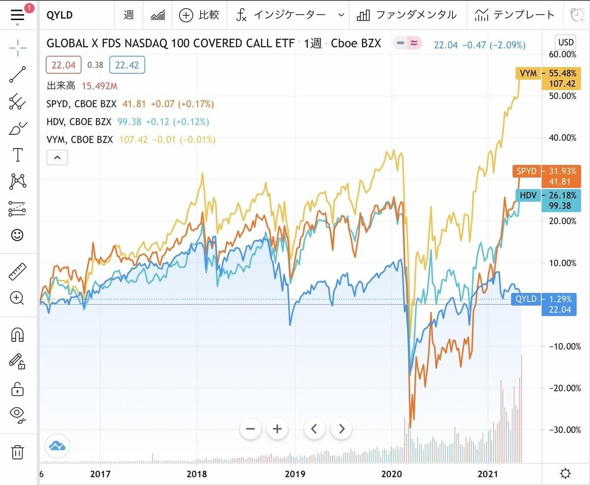 f:id:US-Stocks:20210516184803j:plain