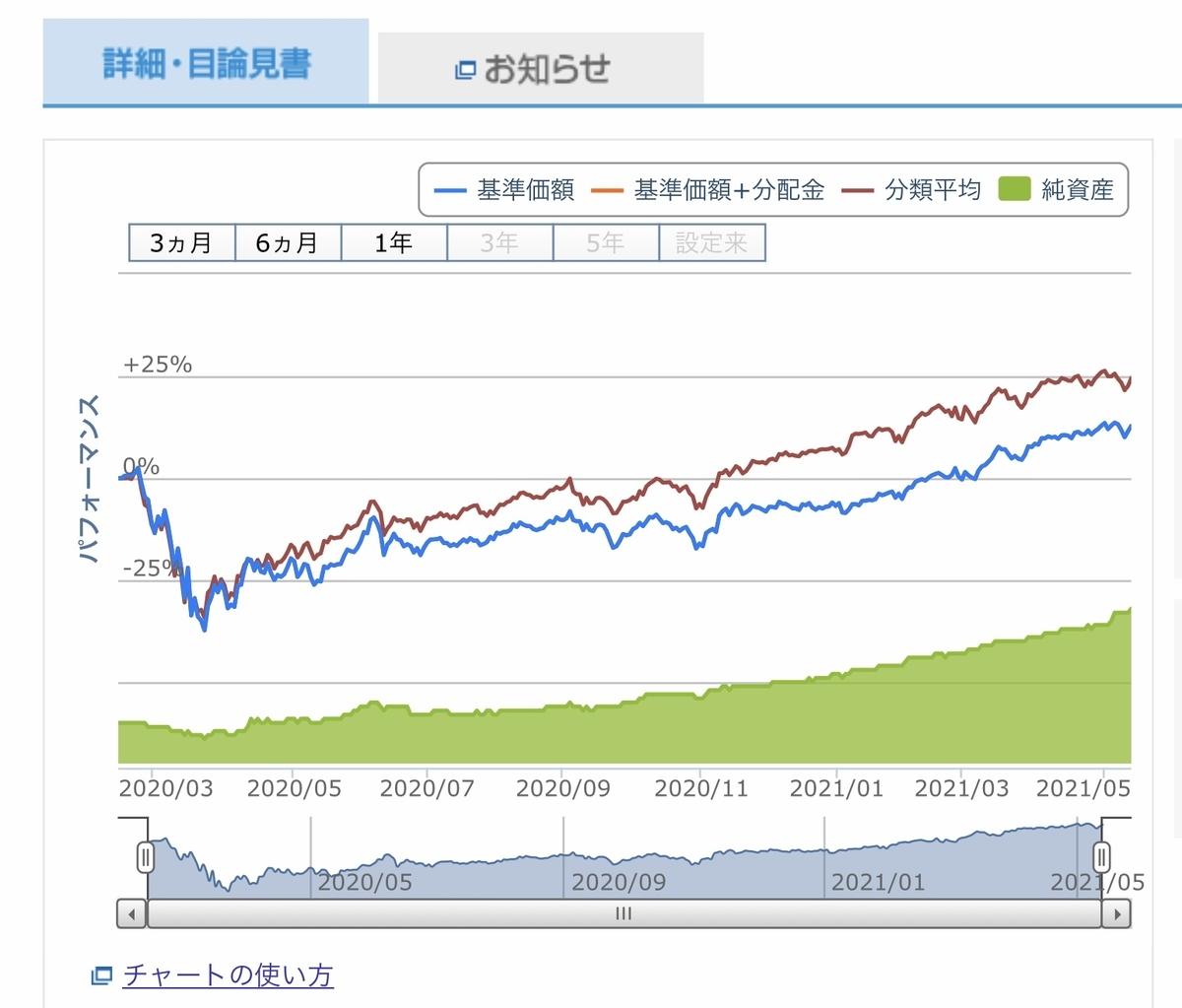 f:id:US-Stocks:20210518165421j:plain