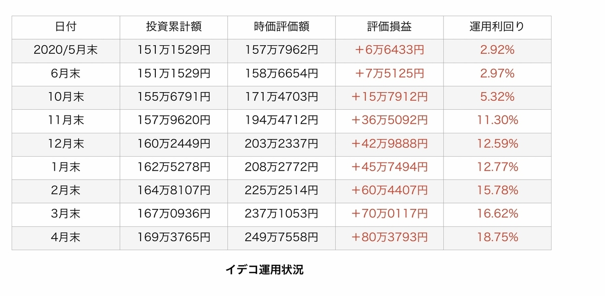 f:id:US-Stocks:20210519182446j:plain