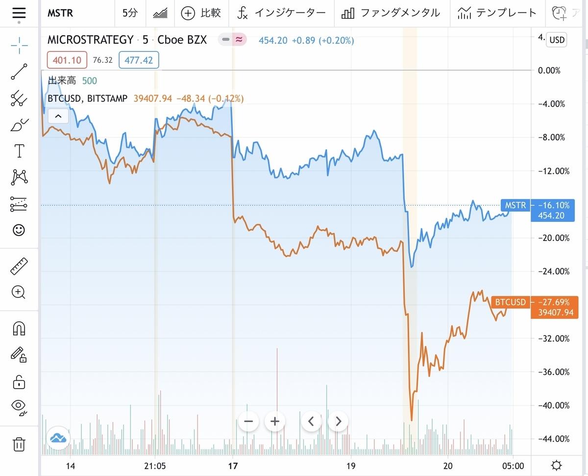 f:id:US-Stocks:20210520135848j:plain