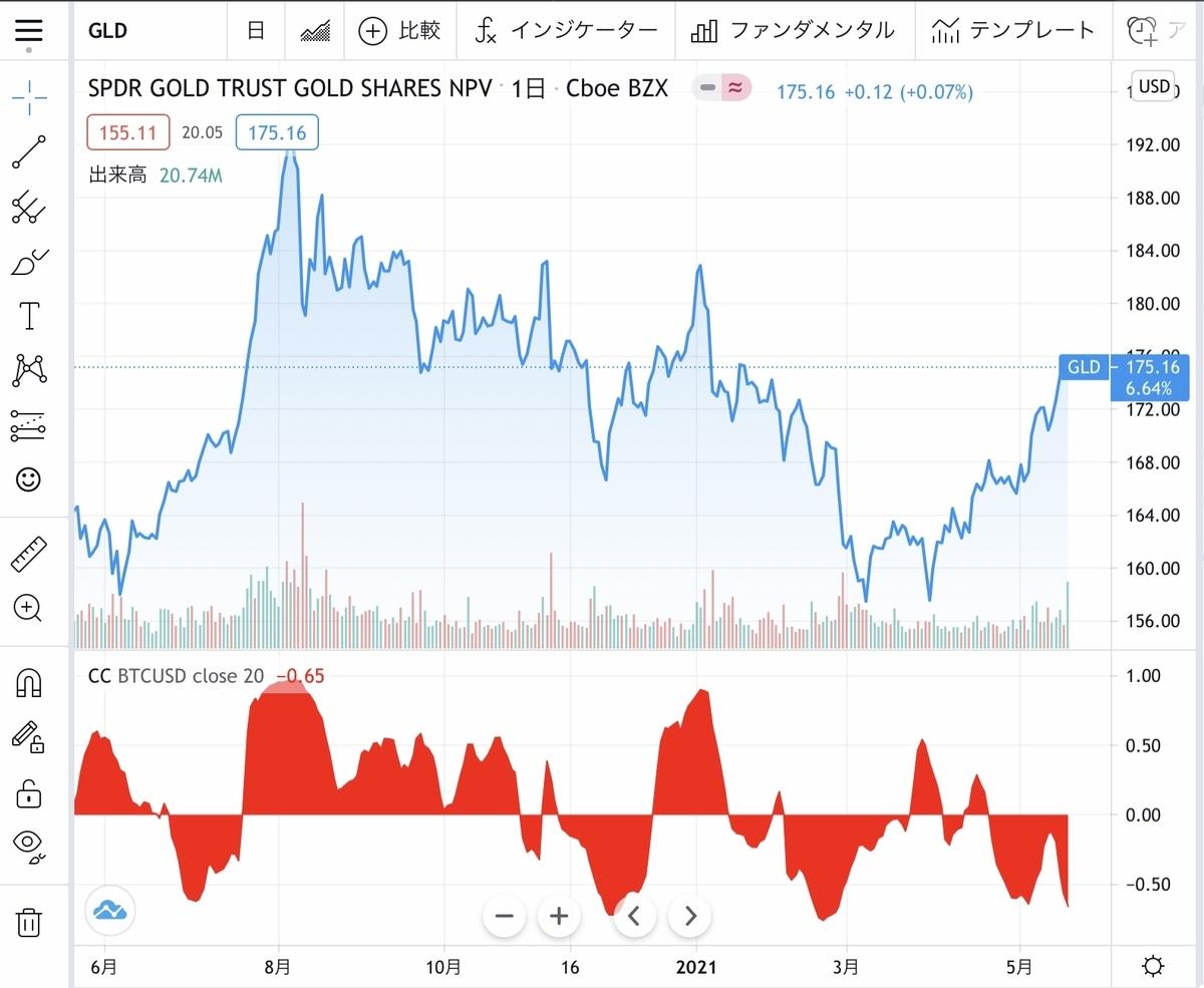 f:id:US-Stocks:20210520140531j:plain