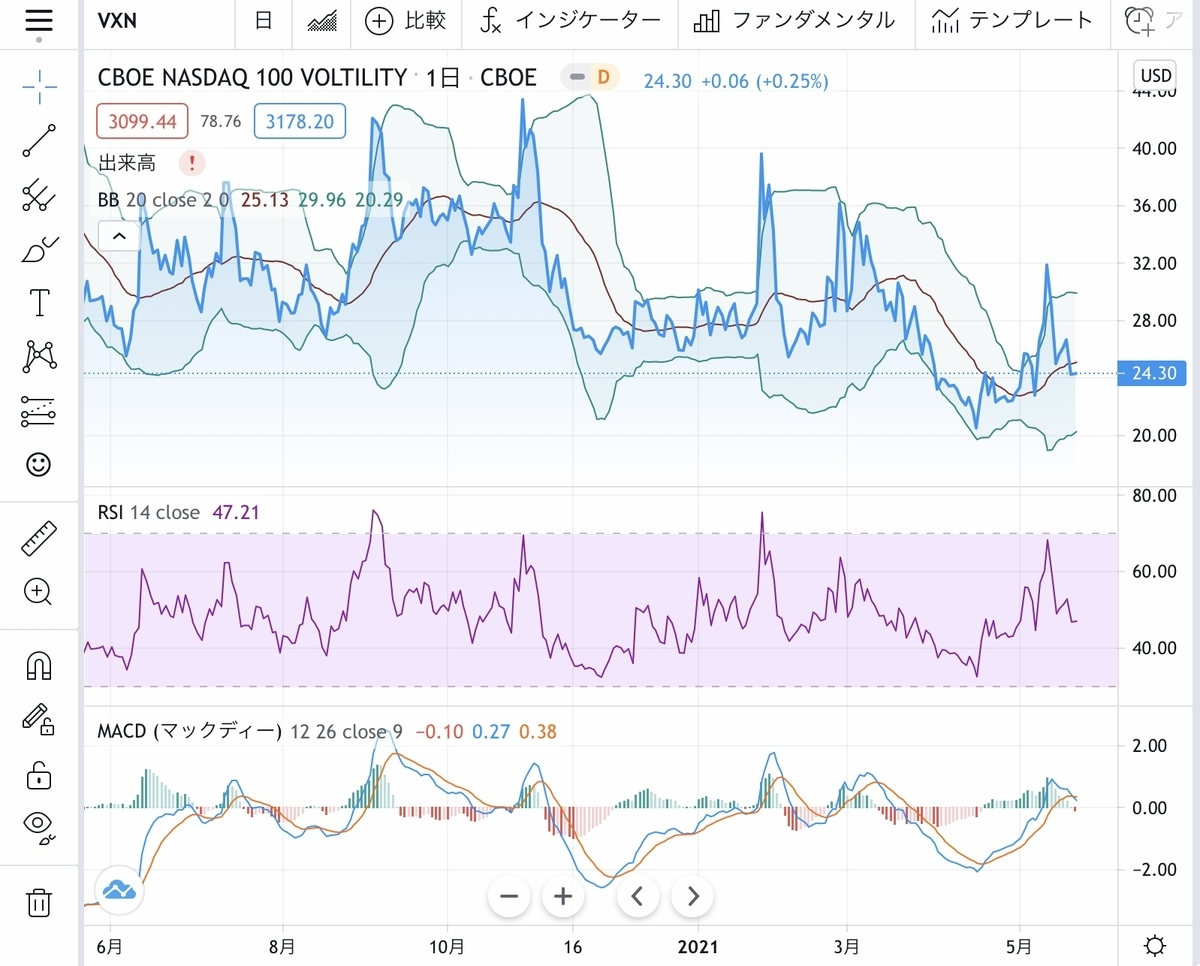 f:id:US-Stocks:20210522143630j:plain