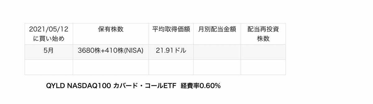f:id:US-Stocks:20210522192015j:plain