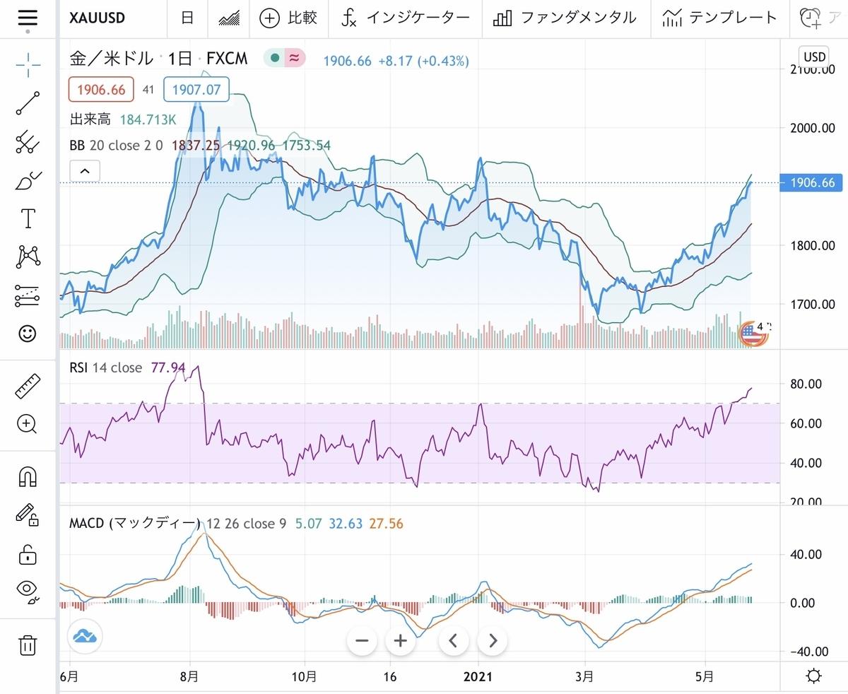 f:id:US-Stocks:20210526175443j:plain