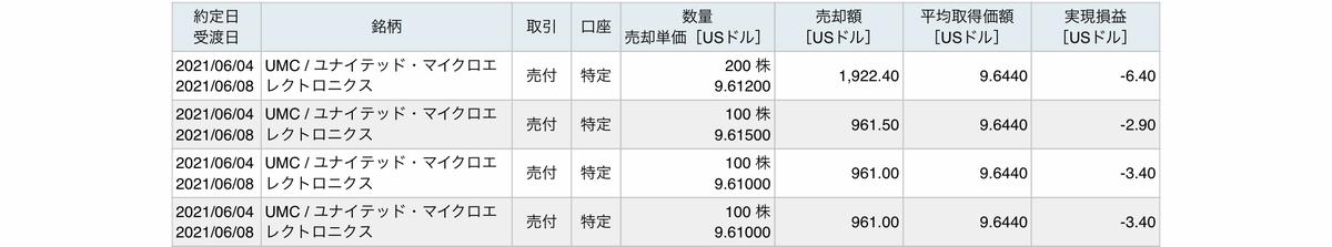 f:id:US-Stocks:20210605182156j:plain