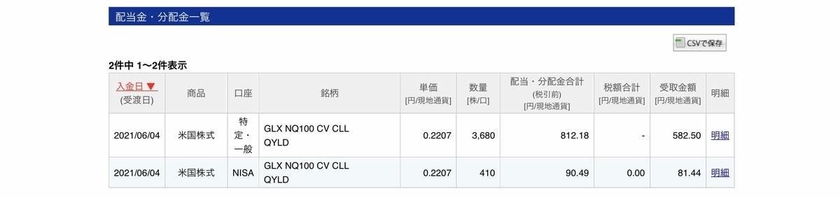 f:id:US-Stocks:20210606162713j:plain