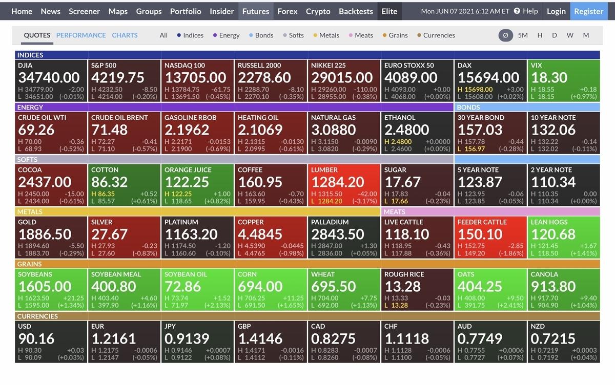f:id:US-Stocks:20210607191316j:plain