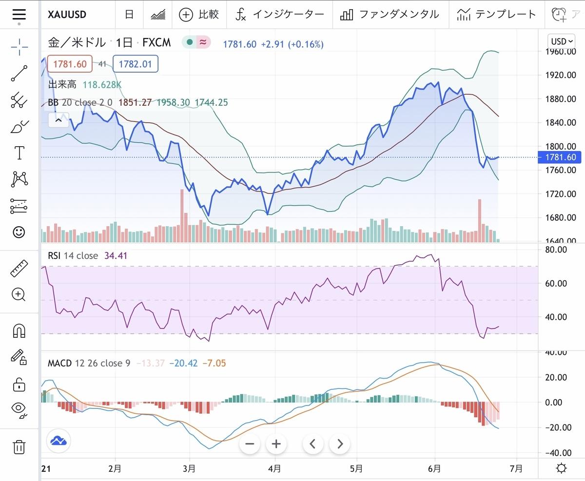 f:id:US-Stocks:20210624175007j:plain