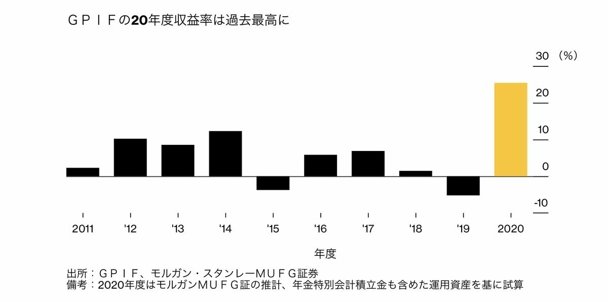 f:id:US-Stocks:20210625141907j:plain