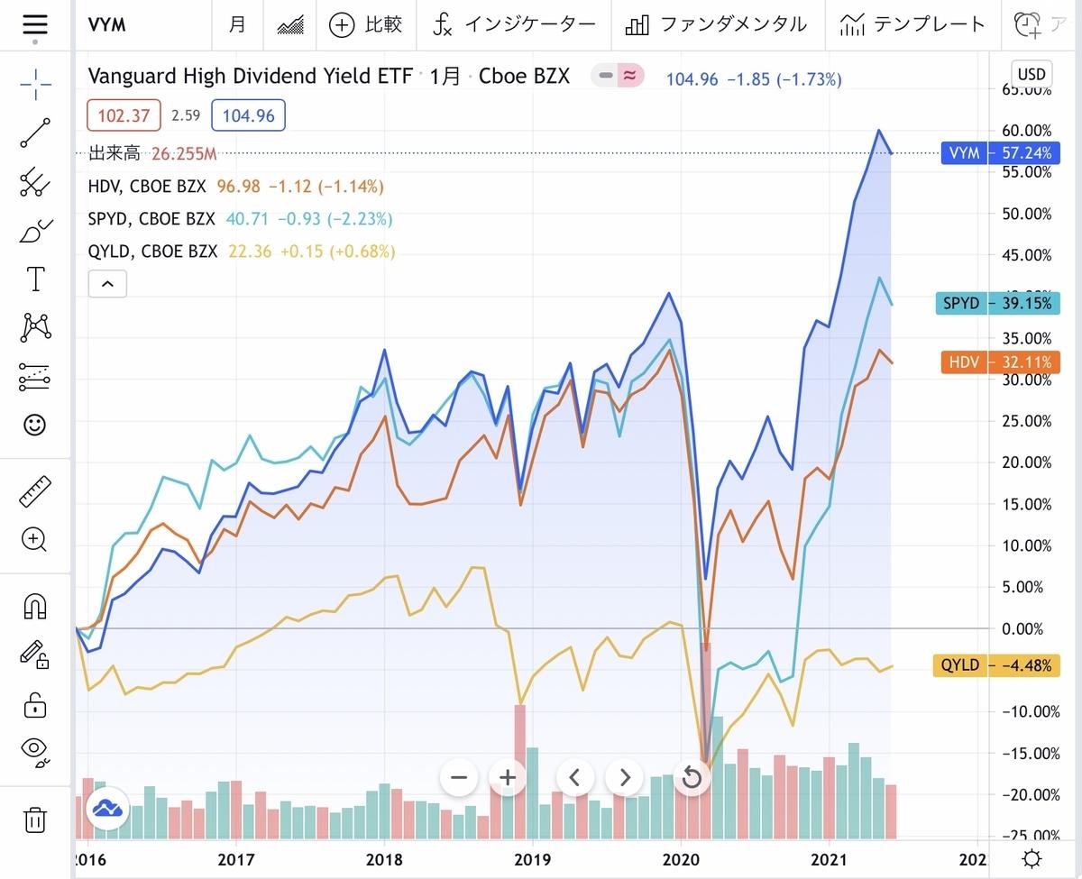 f:id:US-Stocks:20210627185932j:plain