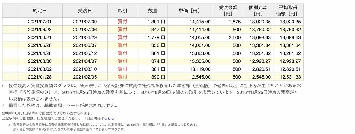 f:id:US-Stocks:20210708115327j:plain