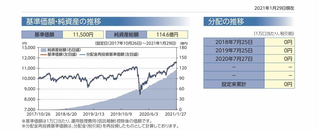f:id:US-Stocks:20210712110131j:plain