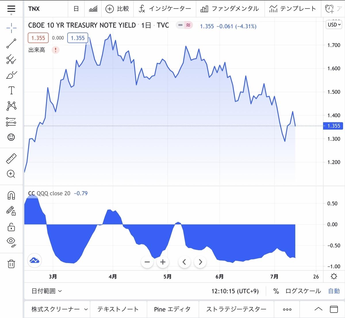 f:id:US-Stocks:20210715121127j:plain