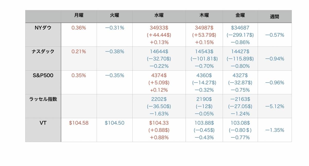 f:id:US-Stocks:20210717111204j:plain