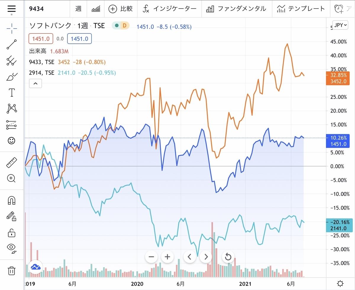 f:id:US-Stocks:20210719111118j:plain