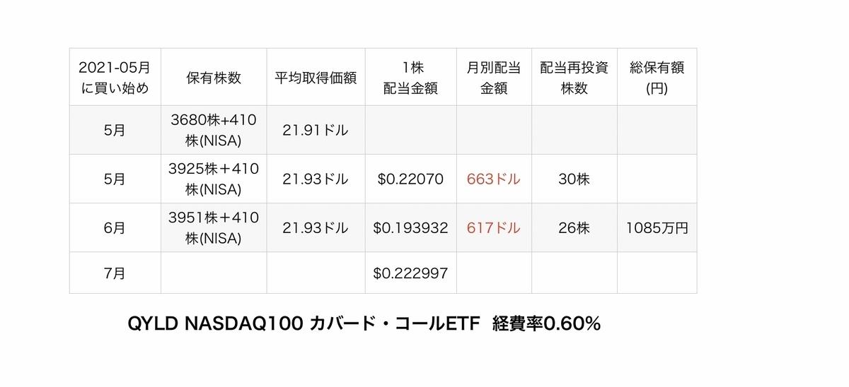 f:id:US-Stocks:20210719194551j:plain