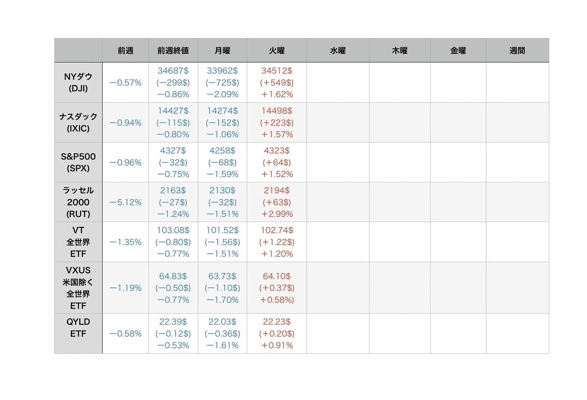 f:id:US-Stocks:20210721082149j:plain