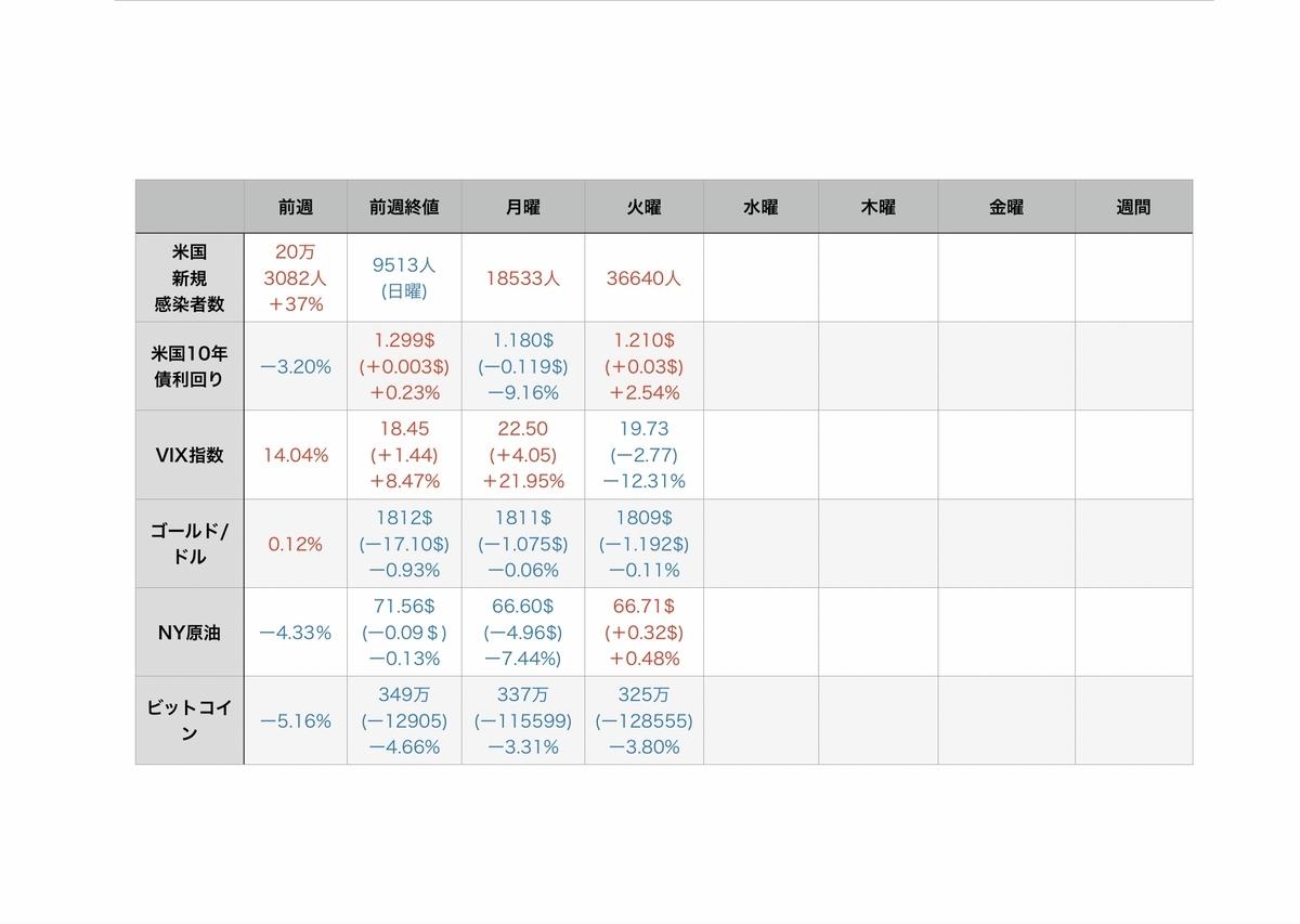 f:id:US-Stocks:20210721082613j:plain