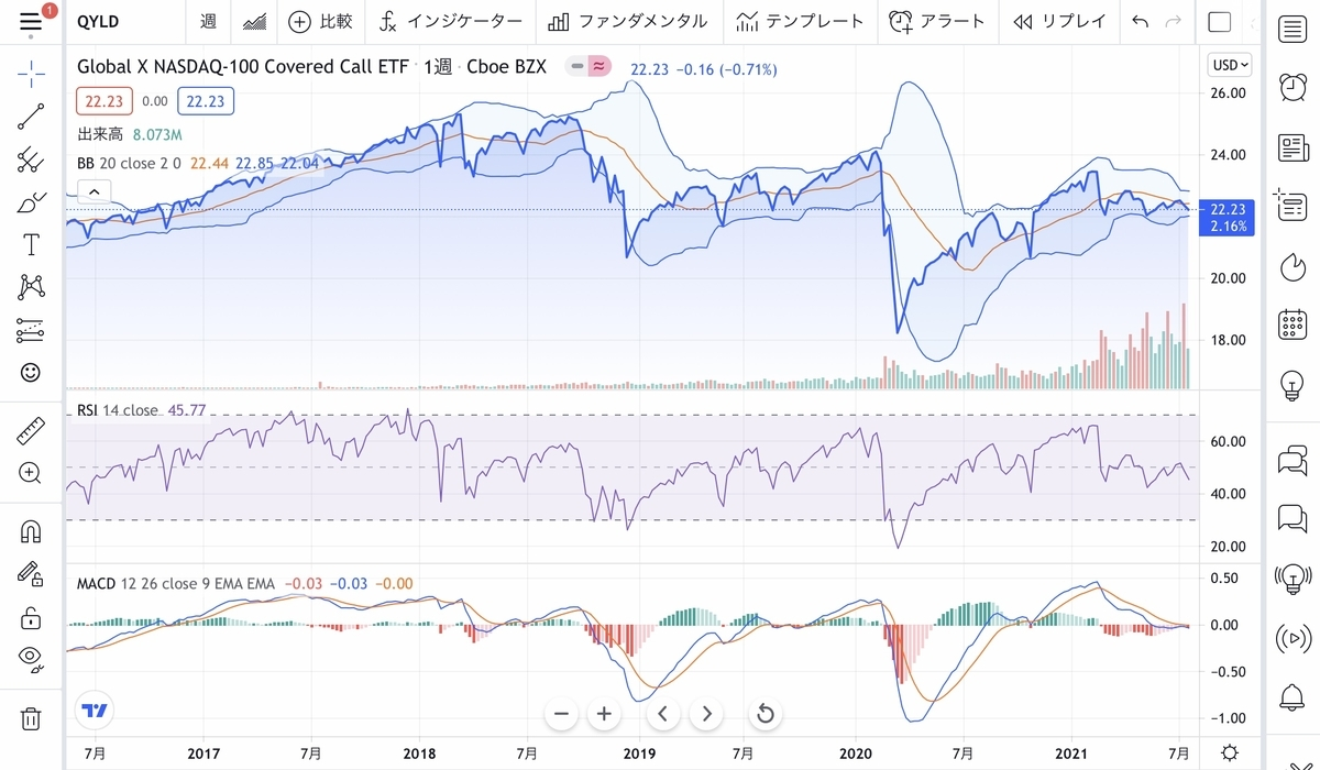 f:id:US-Stocks:20210721134313j:plain