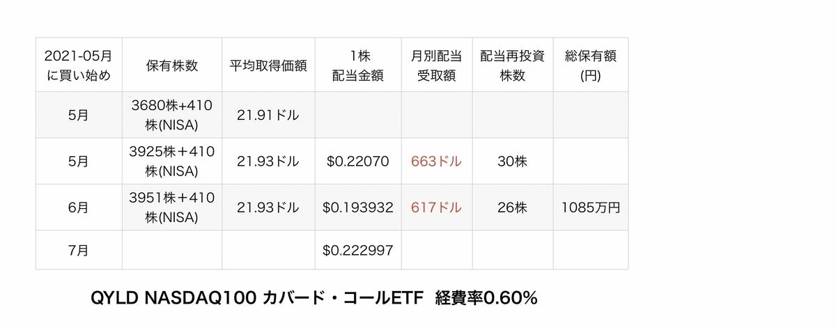 f:id:US-Stocks:20210721145239j:plain