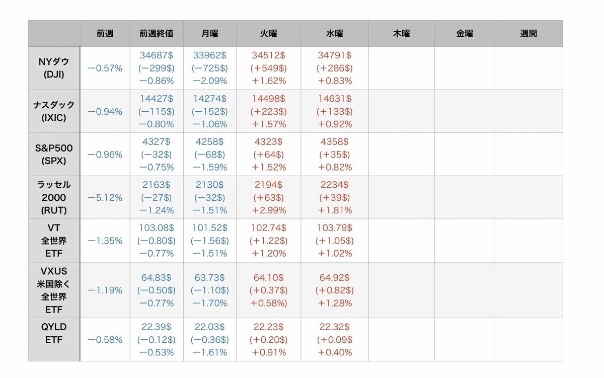 f:id:US-Stocks:20210722083247j:plain