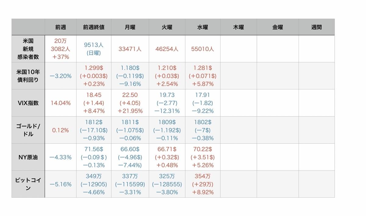 f:id:US-Stocks:20210722102608j:plain