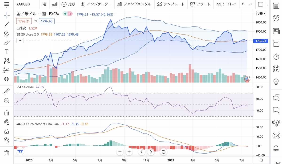 f:id:US-Stocks:20210722201217j:plain