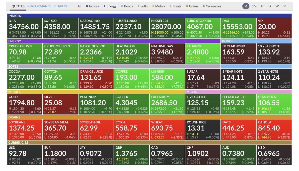 f:id:US-Stocks:20210722202017j:plain