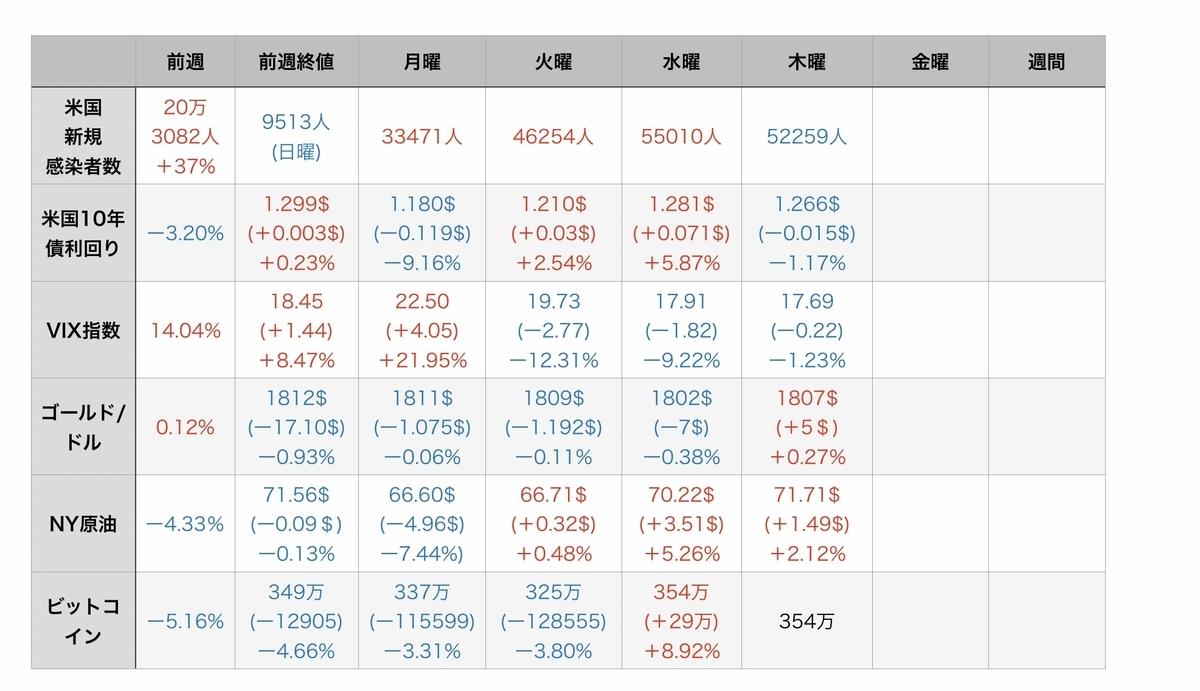 f:id:US-Stocks:20210723082922j:plain