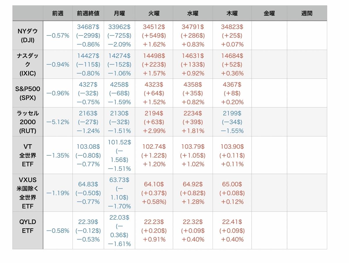 f:id:US-Stocks:20210723082938j:plain