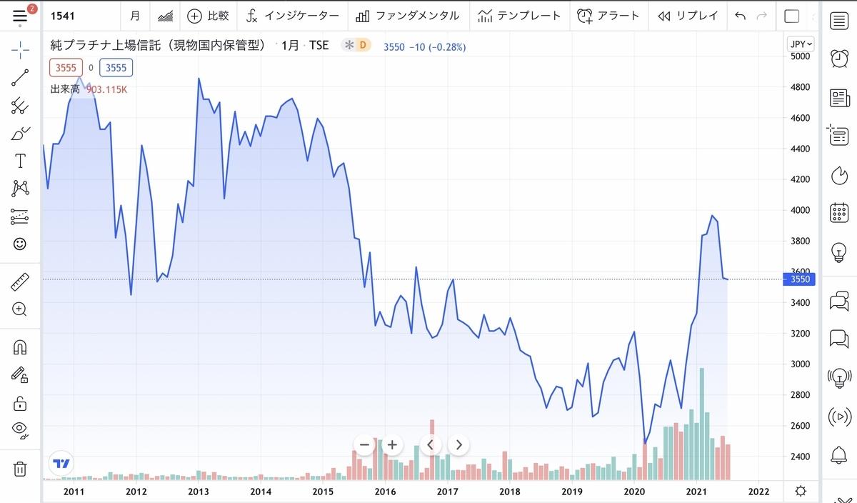 f:id:US-Stocks:20210723110400j:plain