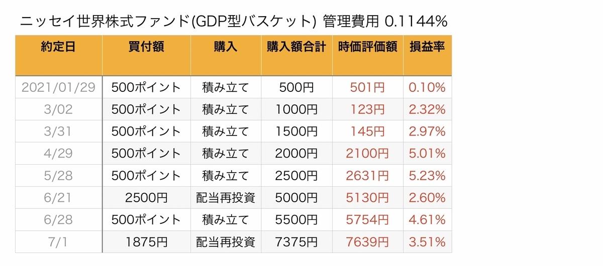 f:id:US-Stocks:20210723111047j:plain