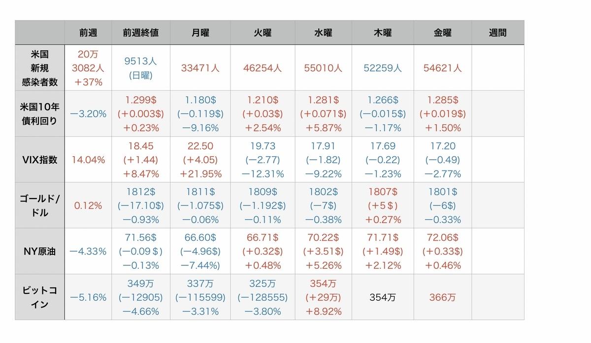 f:id:US-Stocks:20210724082426j:plain