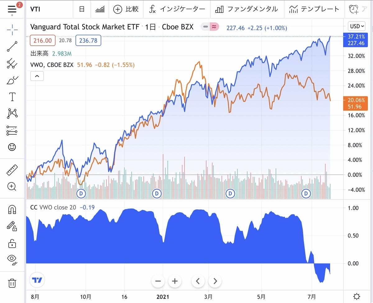 f:id:US-Stocks:20210724093556j:plain