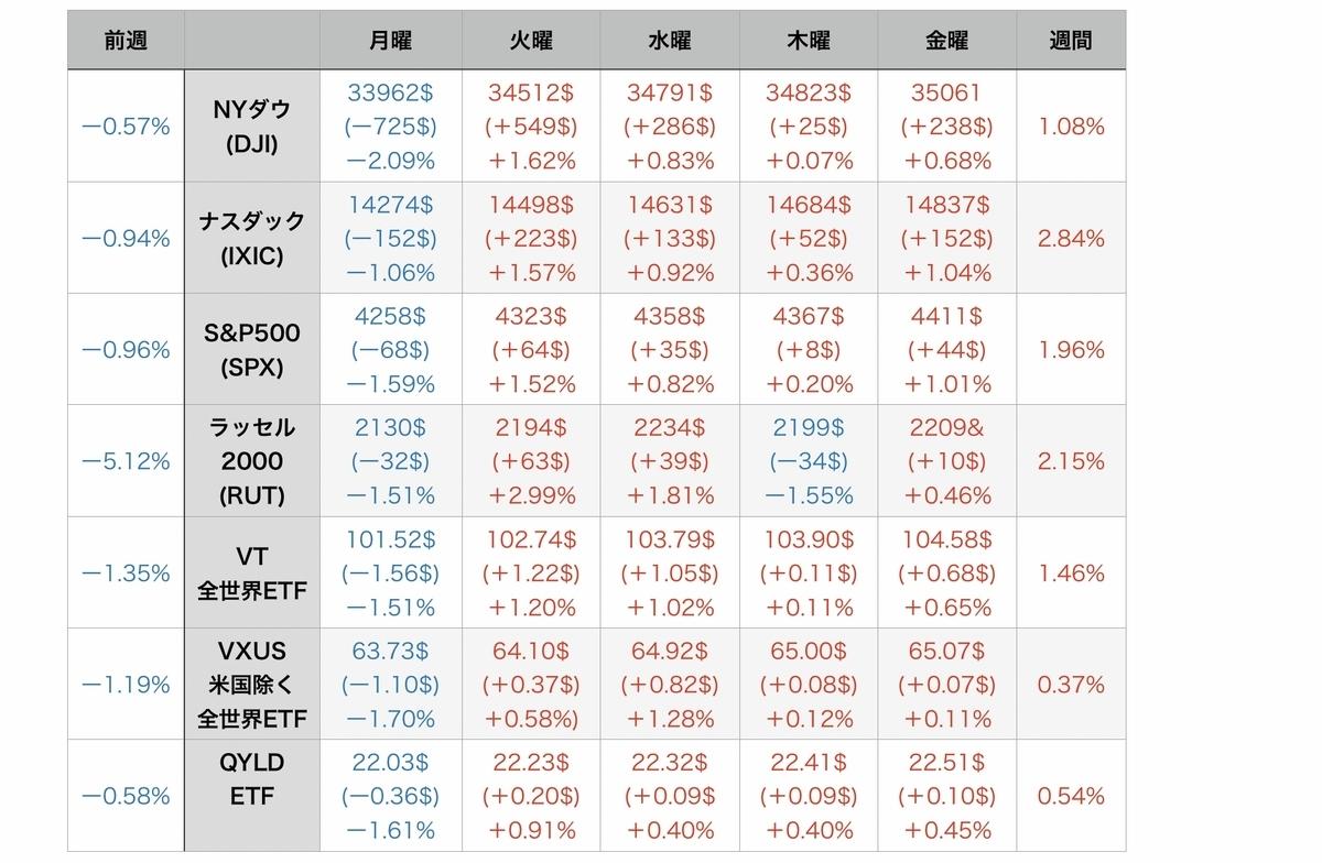 f:id:US-Stocks:20210724100807j:plain