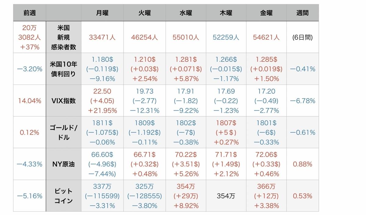 f:id:US-Stocks:20210724100818j:plain