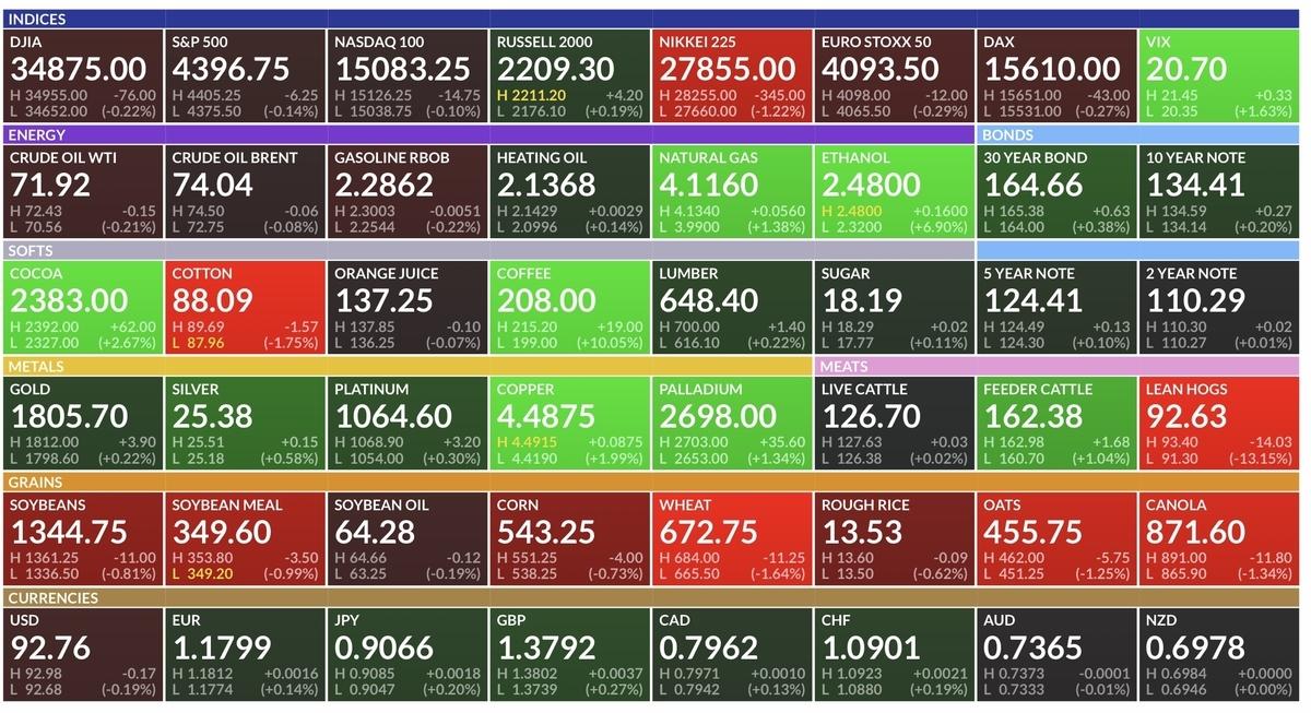f:id:US-Stocks:20210726212457j:plain