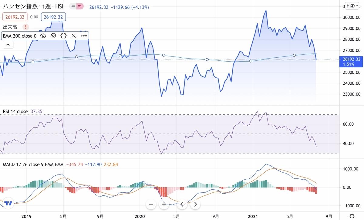 f:id:US-Stocks:20210726212936j:plain