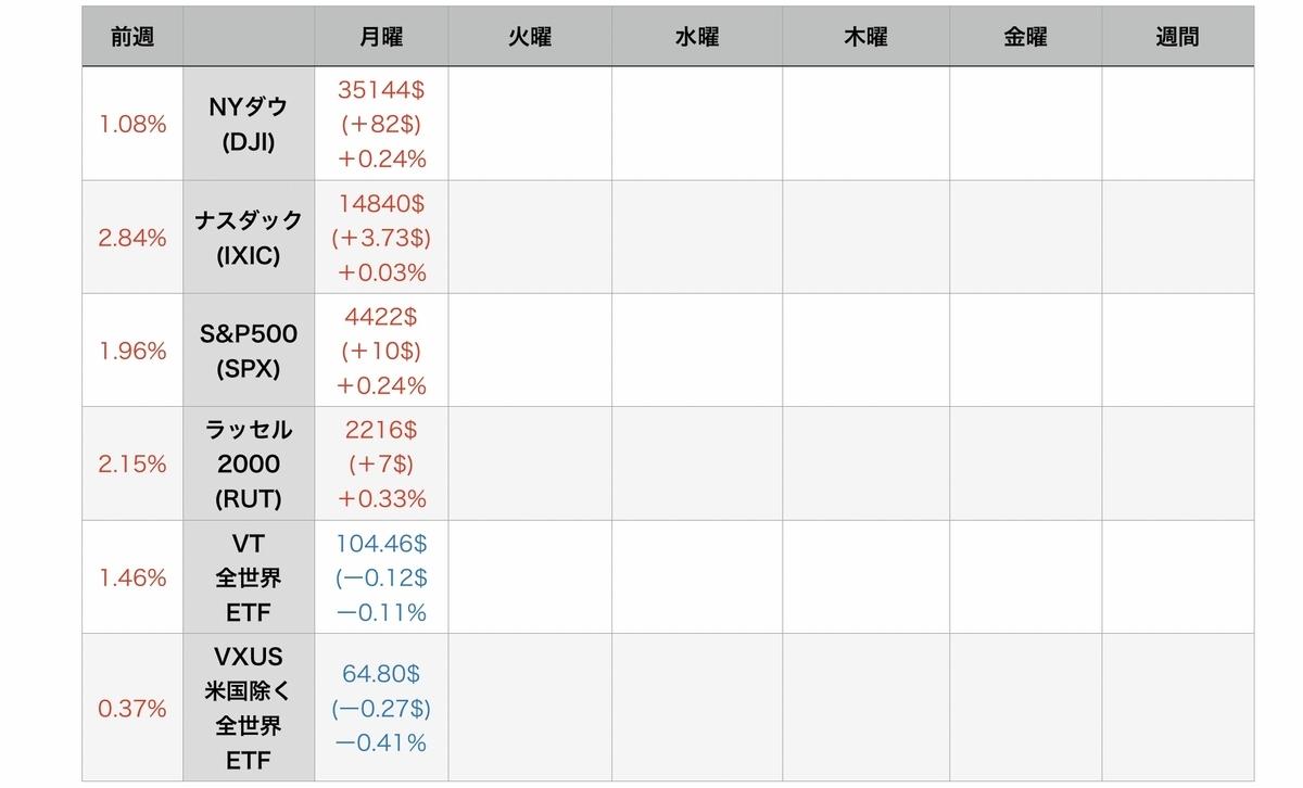 f:id:US-Stocks:20210727081524j:plain