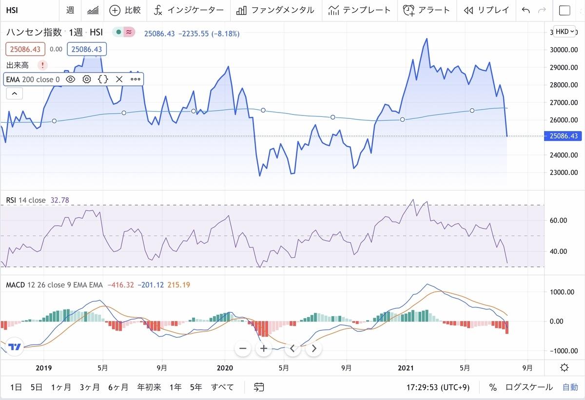 f:id:US-Stocks:20210727173111j:plain