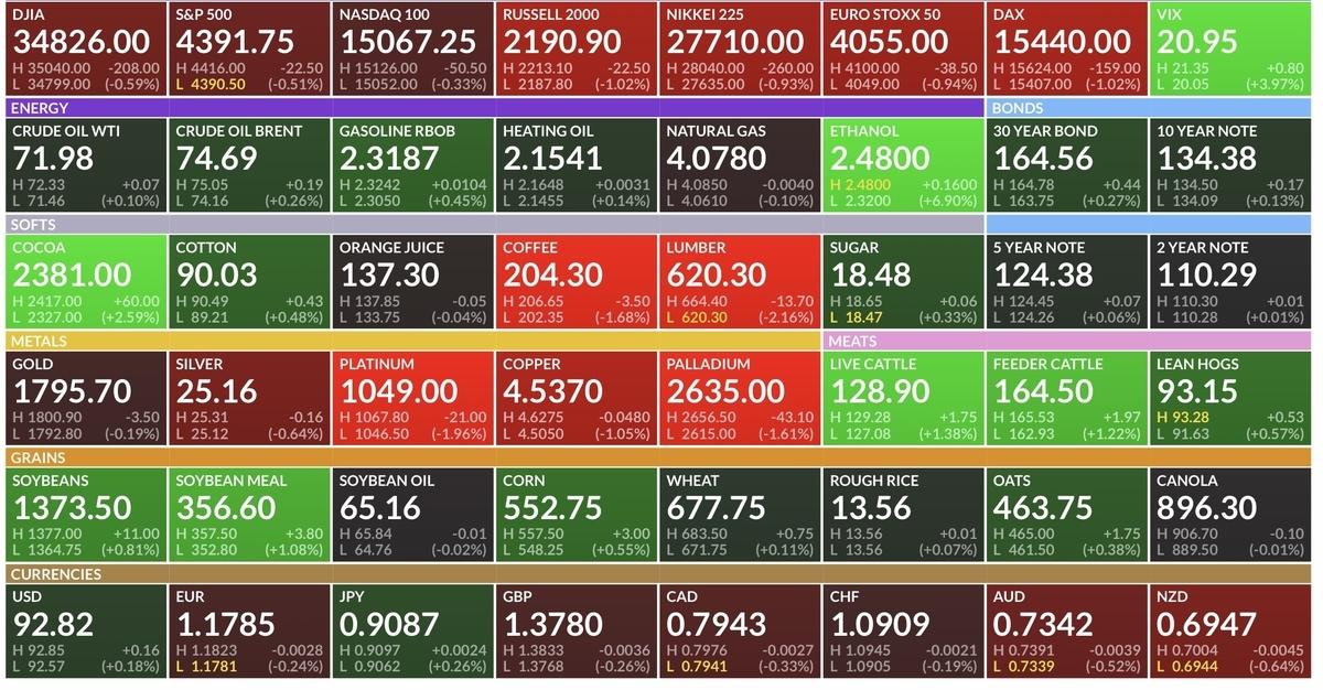 f:id:US-Stocks:20210727174204j:plain